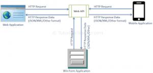 دلایل استفاده از web api :