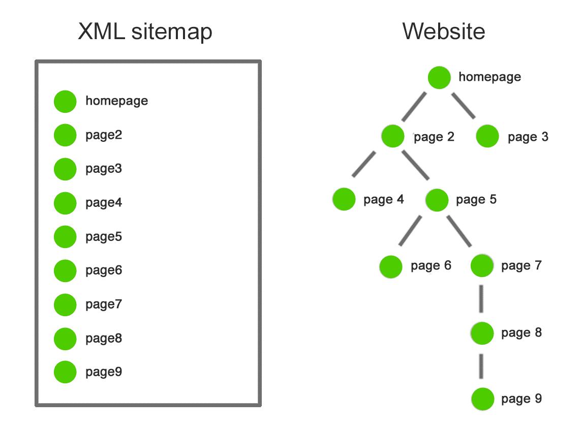 نقشه سایت XML مجموعه ای از URL های یک سایت است