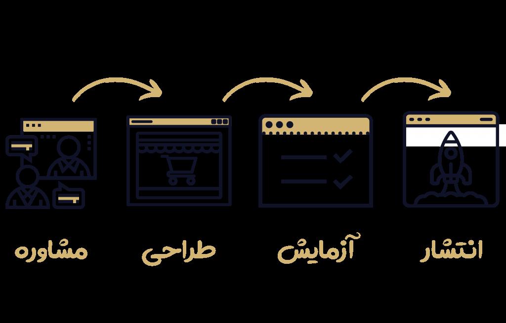 مراحل طراحی سایت فروشگاهی